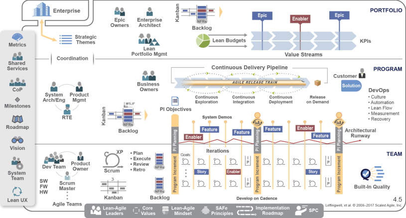 Safe Scaled Agile Overview And Certification Management And It