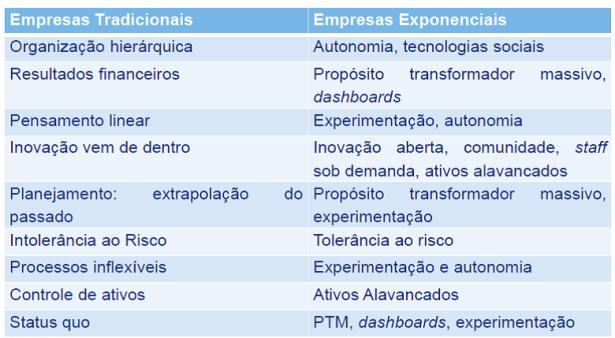 linear-exponencial