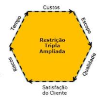 restricao-tripla-ampliada