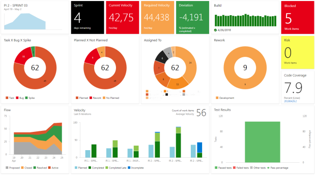 dashboard-vsts