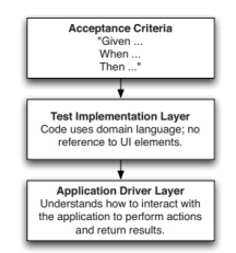 acceptance-test-layers