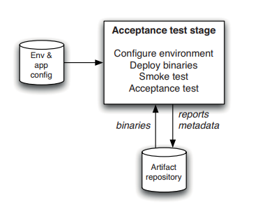 acceptance-test-stage
