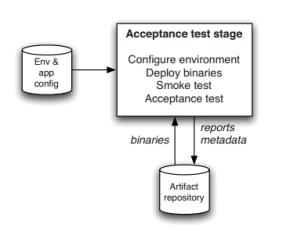 acceptance-test-stage