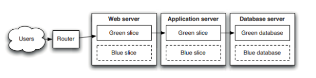 blue-green-deployments