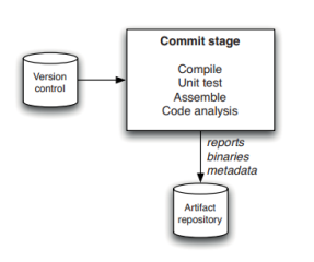 commit-stage