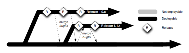 release-branching-strategy