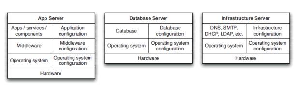 servers-configuration