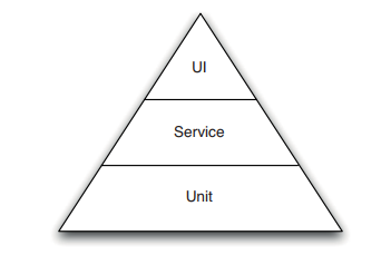 test-automation-pyramid