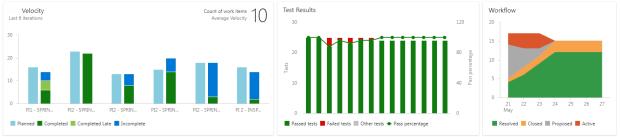 velocity-test-workflow