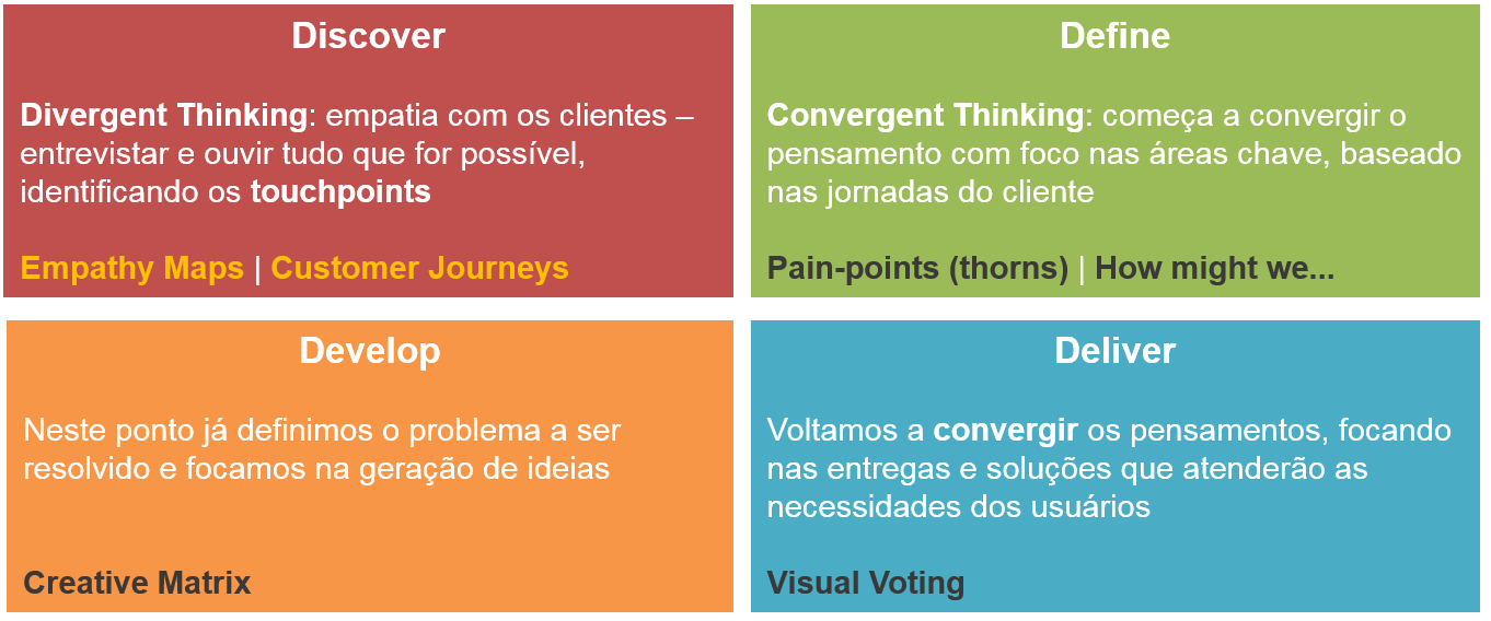 design-thinking-II