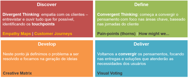 design-thinking-II