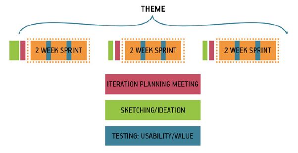 lean-ux-rhythm-of-scrum