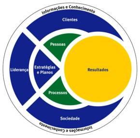 Image result for MEG modelo excelência gestão