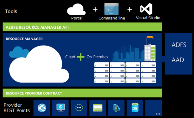 azure-resource-manager