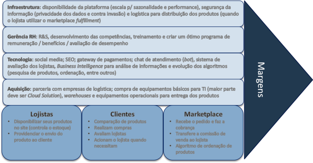 cadeia-valor-marketplace.png