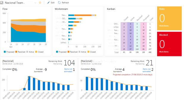 dashboard-vsts-agil-escala