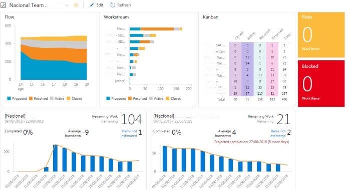 dashboard-vsts-agil-escala