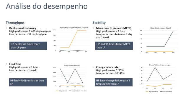 analise-desempenho-devops