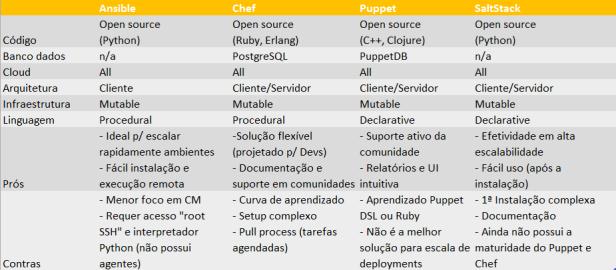 CM-tools