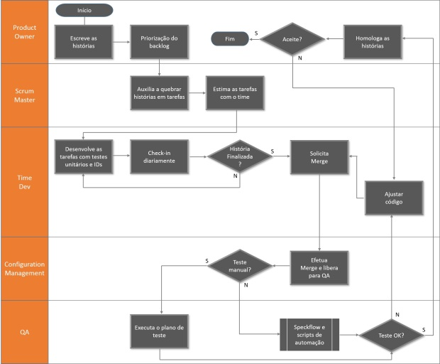 QA-dev-processo