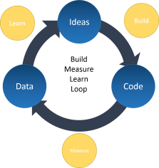 build-measure-learn-loop
