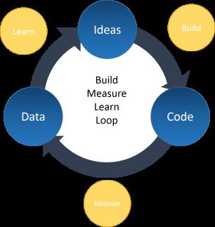 build-measure-learn-loop