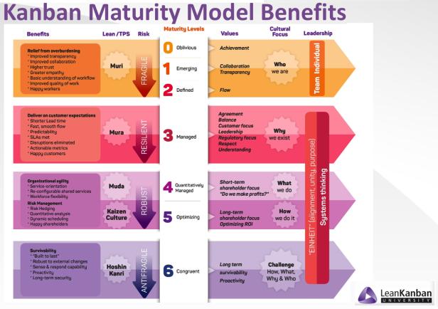 kanban-maturity-model.png