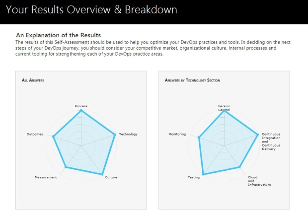 assessment-result