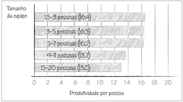 tamanho-equipe-produtividade