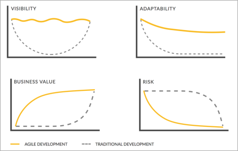 agile-customer-needs