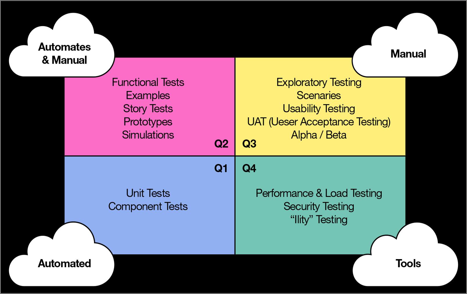 agile-testing-quadrant
