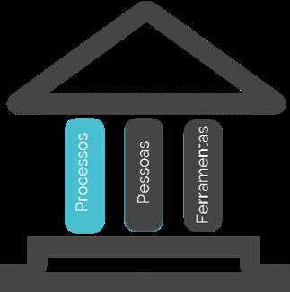 pilares-devops-processos