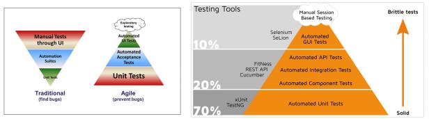 pyramid-testing