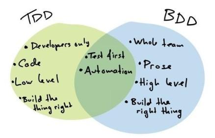 tdd-bdd