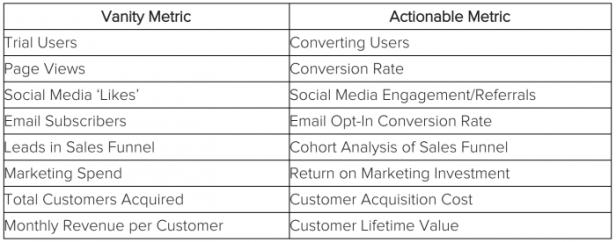 vanity versus actionable metrics