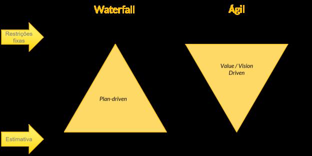 waterfall-agil
