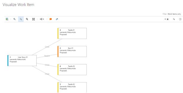 work-item-visualization