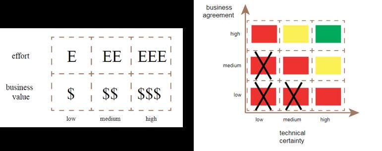 business-effort-matriz