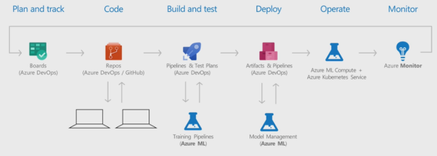 Azure-AI-solutions