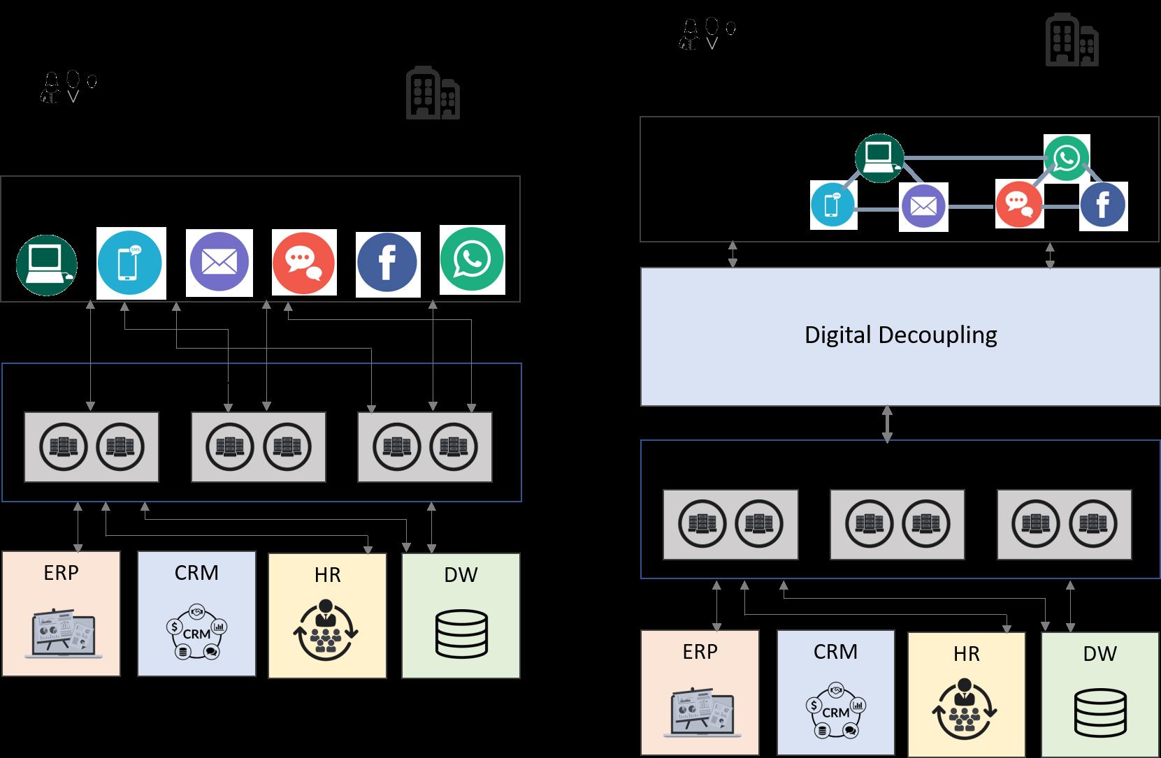 digital-decoupling
