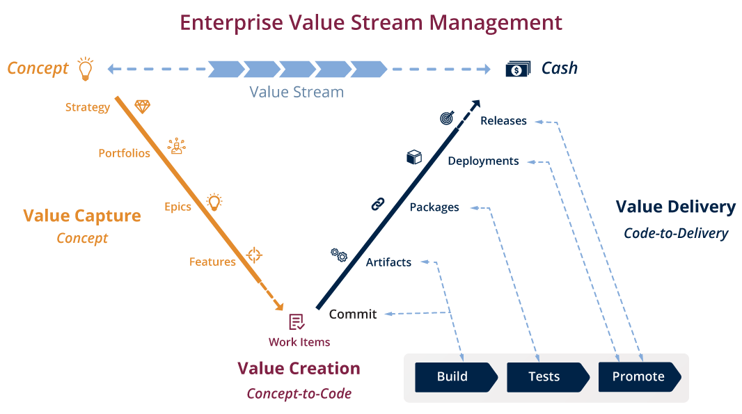enterprise-value-stream-mgmt