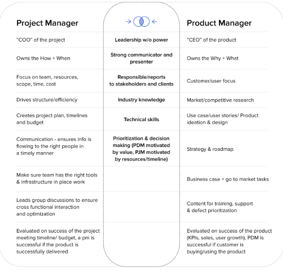 project-manager-vs-product-manager