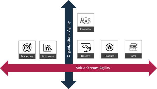value-stream-agility