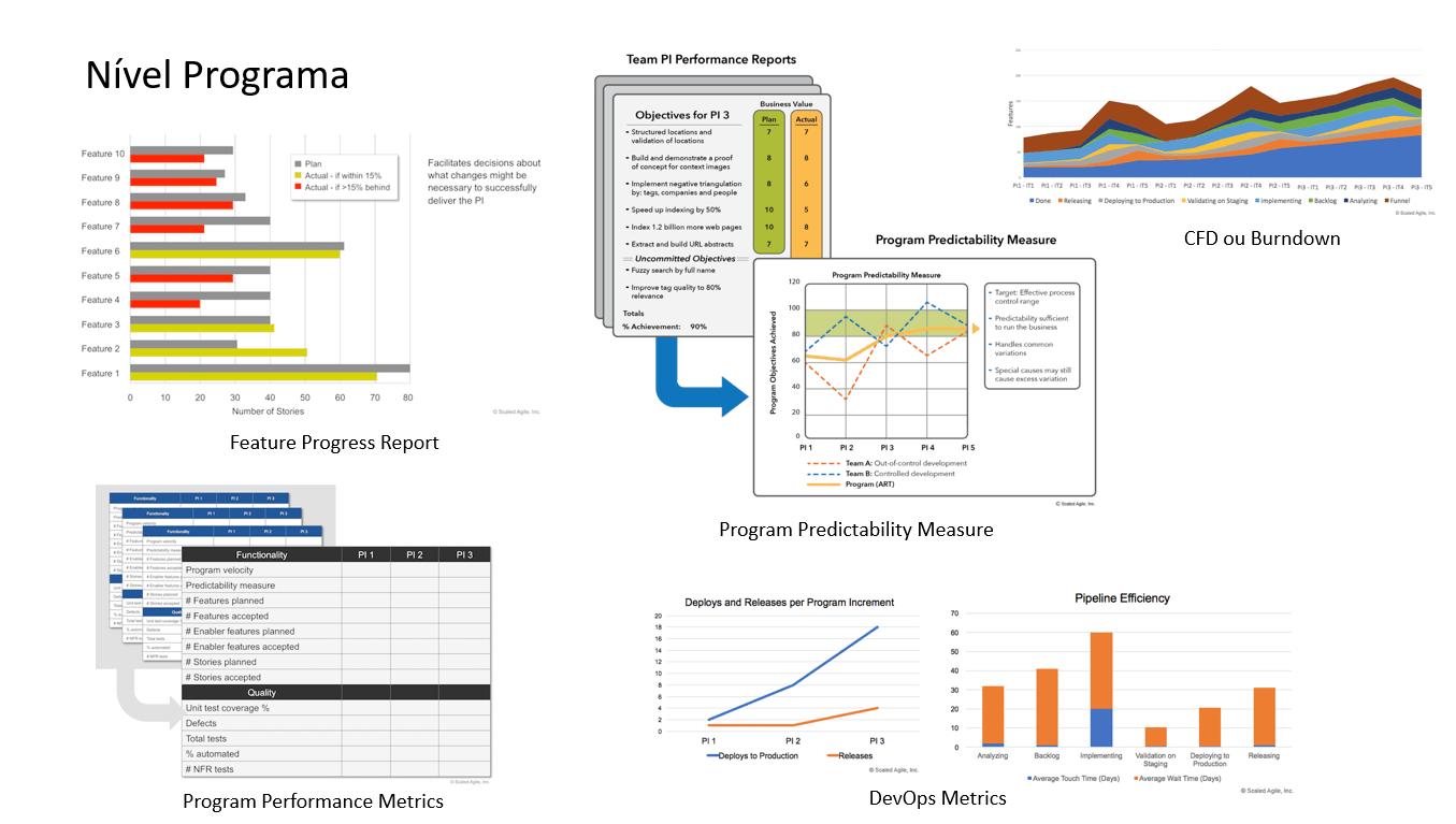 metrics-nivel-programa