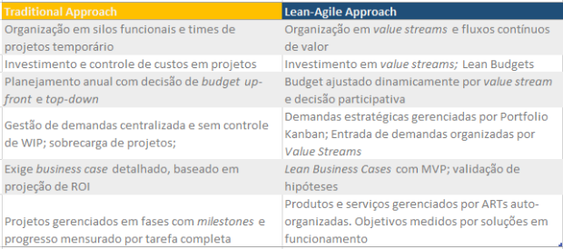 tradition-lean-agile-approach