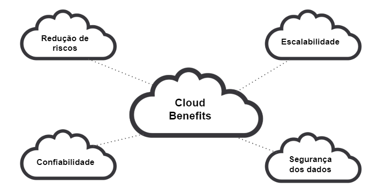 cloud-benefits