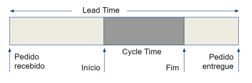 lead-time-cycle-time